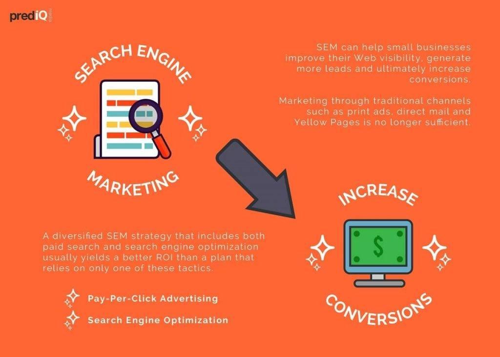 SEM Infographic